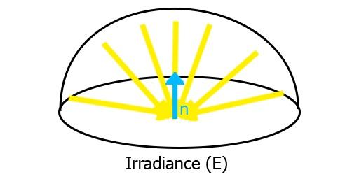 Irradiance lobe